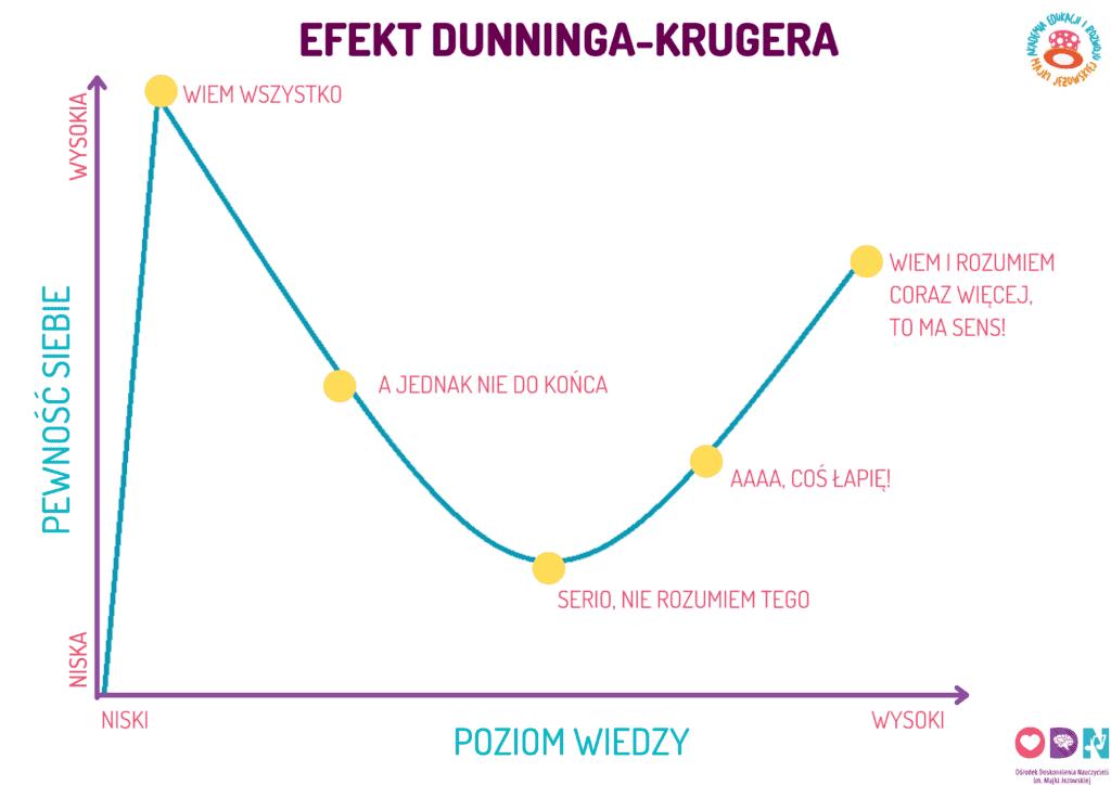 Efekt Dunninga -Krugera